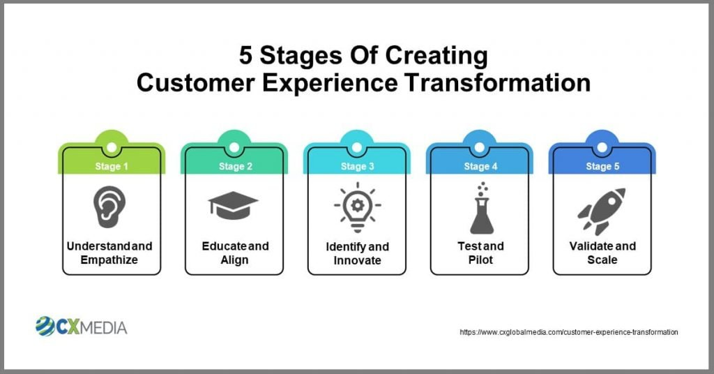 5 Stages of Customer Experience Transformation