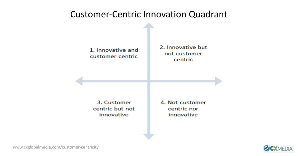 Customer-Centricity and Innovation. What Is It and Why do You Need It